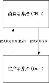 Linux进程调度策略的发展和演变