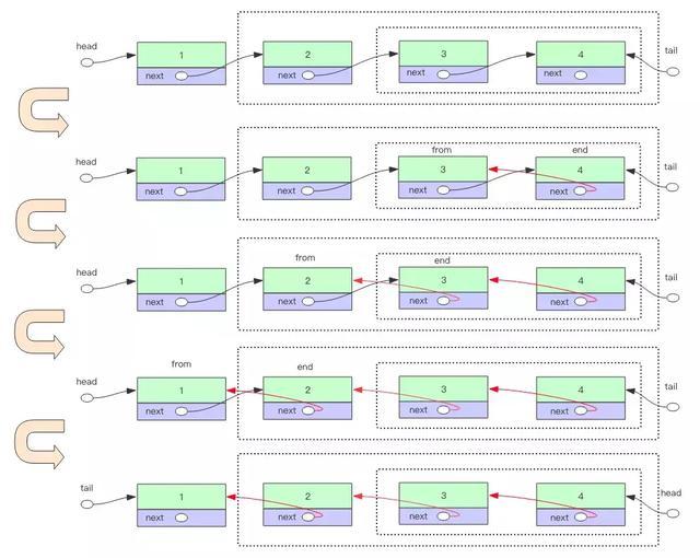BAT经典算法笔试题:逆转单向链表