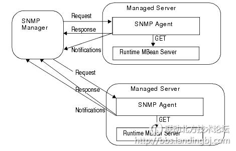snmp代理的组织结构模型
